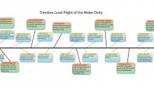Timeline: PotWD